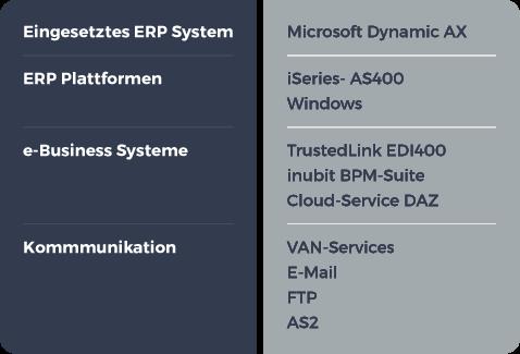 RZ_E-MANAGER_grafik_tabelle_migration-e-business