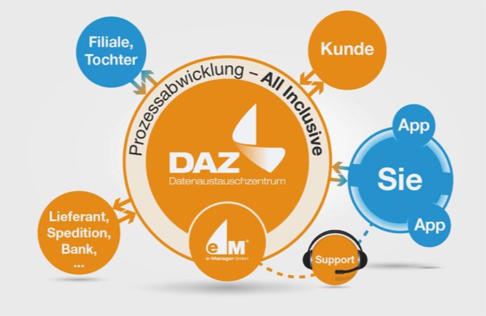 DAZ Grafik-1